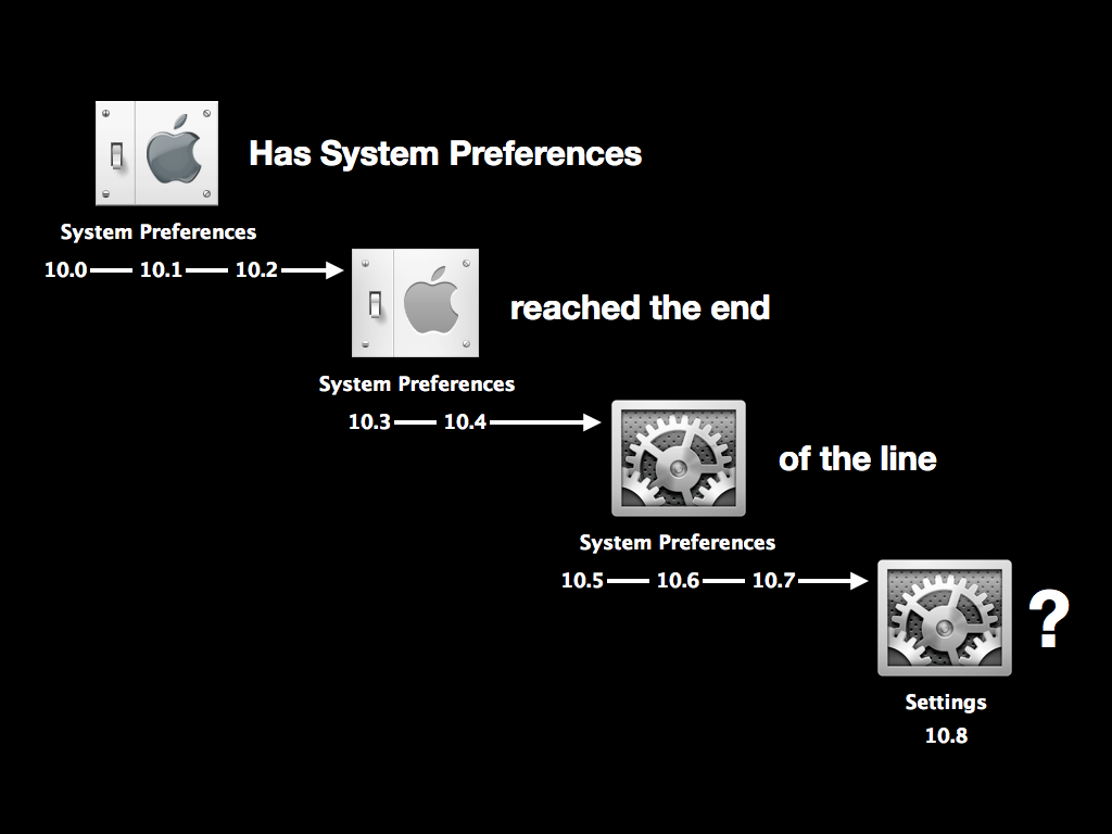 Screen captures showing changes to the System Preferences icon in Mac OS X over time, asking the question 'Has System Preferences reached the end of the line?'